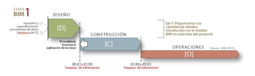 10.1 Fases ciclo vida proyecto Etapa BIM 1 modelo lineal