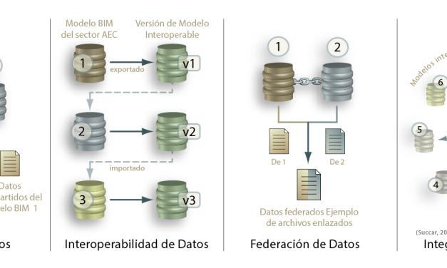 Episodio 5: Metodologías para compartir datos BIM